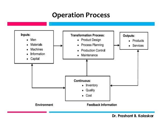 Operation Process