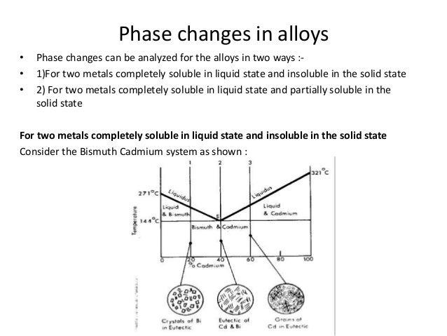Phase Diagrams
