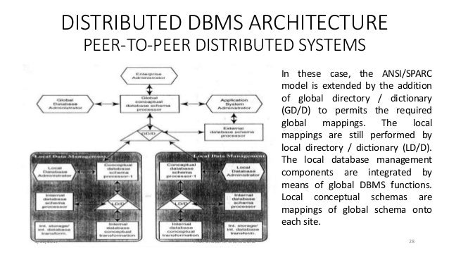 Wonderful DISTRIBUTED DBMS ARCHITECTURE ... Pictures Gallery