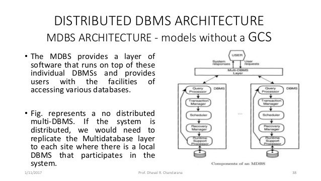 Attractive DISTRIBUTED DBMS ARCHITECTURE ...