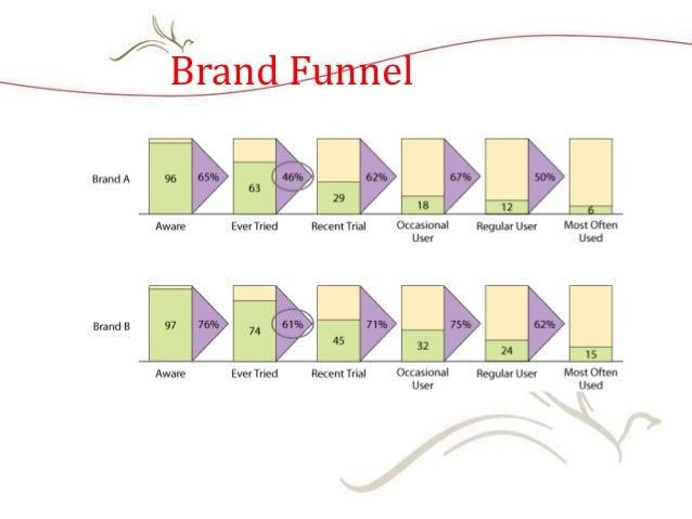 Brand Funnel