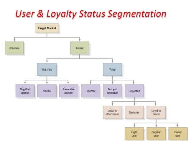 User & Loyalty Status Segmentation