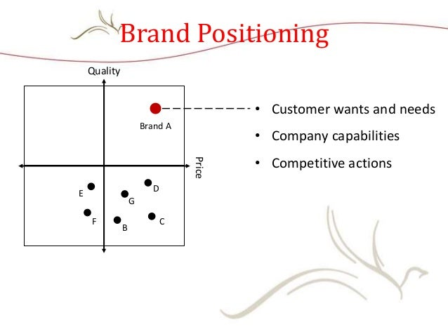 Brand Positioning • Customer wants and needs • Company capabilities • Competitive actions Quality Price Brand A B C D E F G
