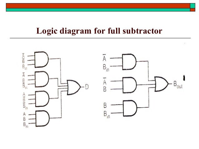 logic diagram of 4 bit full adder stld-combinational logic design #11