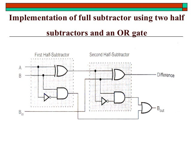 adder subtractor combinational circuit Binary adder performs binary addition and binary subtractor performs binary  a full adder is a combinational logic circuit that performs the arithmetic sum of.