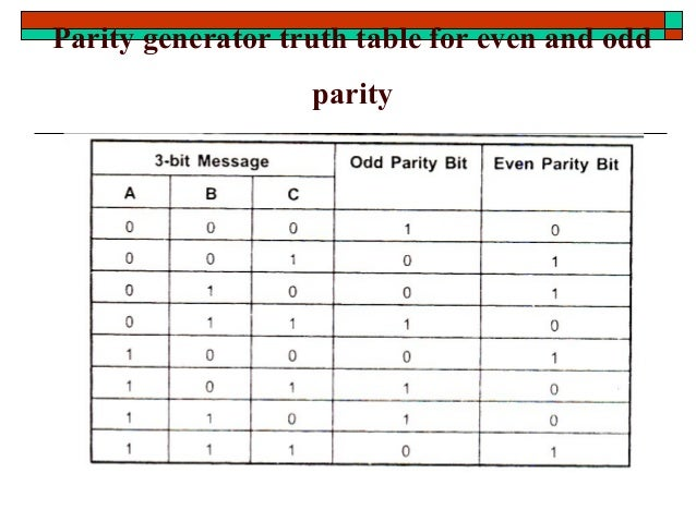 stld combinational logic design  parity generator truth table for even and odd parity; 52