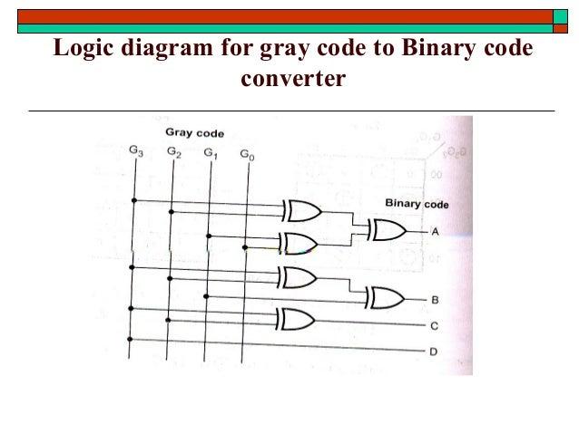 STLD-Combinational logic design