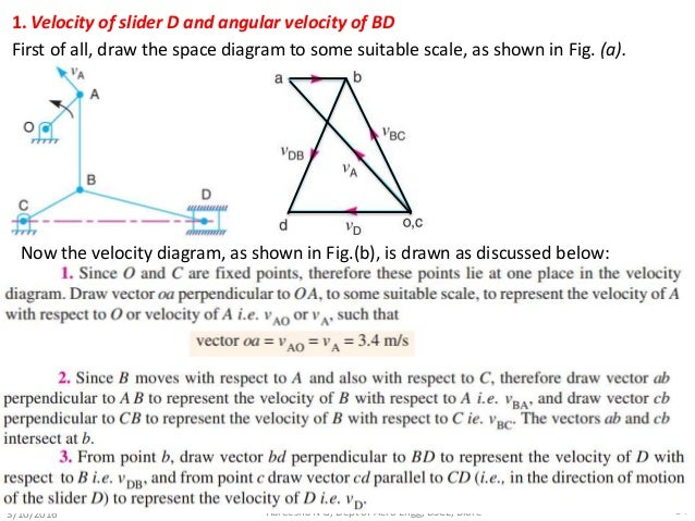 Velocity and acceleration of mechanisms 34 1 velocity ccuart Choice Image