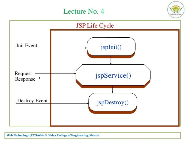 Jsp life cycle in web technology pdf