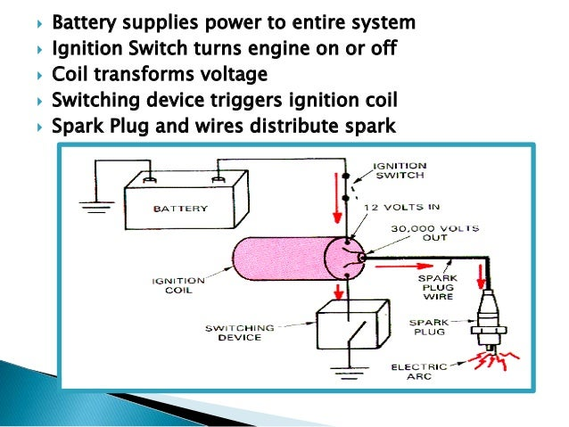 Internal combustion engines Systems – Internal Combustion Engine Cooling System Diagram