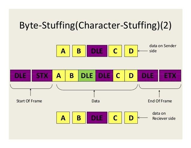 Unit 4 data link layer