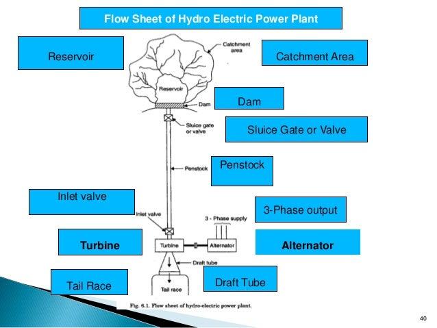 Unit_IV-HYDRO ELECTRIC POWER PLANTS   Hydroelectric Power Plant Flow Diagram      SlideShare