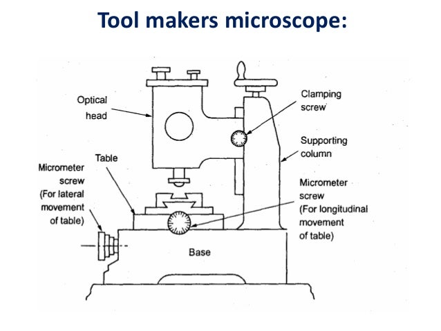 Screw Thread Measurements And Gear Measurement
