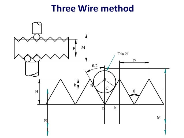 Dia of wire wire center screw thread measurements and gear measurement rh slideshare net 22 awg wire dia dia wireless greentooth Images