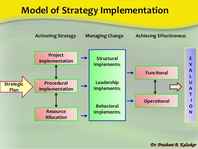 Unit 4 Strategy Implementation