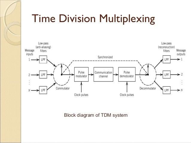 unit-6 pulse-de-modulation, Wiring block