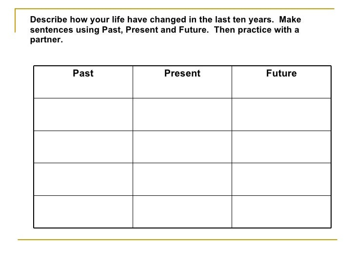 Past Present and future – Past Present Future Worksheets