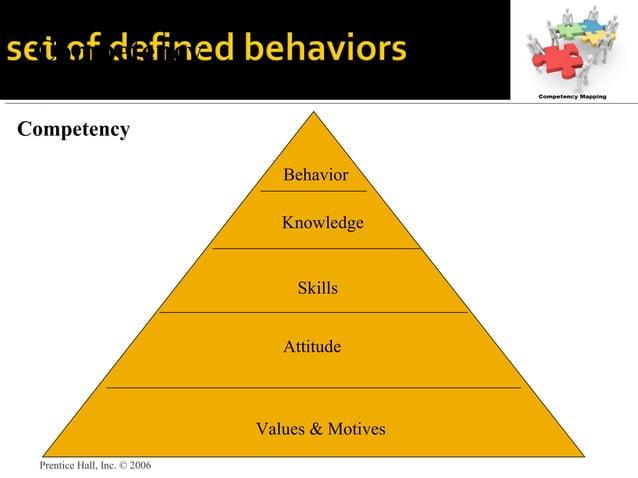 Prentice Hall, Inc. © 2006 Competency Behavior Knowledge Skills Attitude Values & Motives Competency