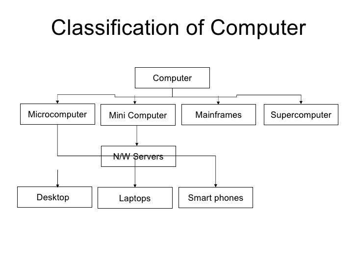 Classification of Computer Microcomputer Supercomputer Mini Computer Mainframes Computer Desktop N/W Servers Laptops Smart...