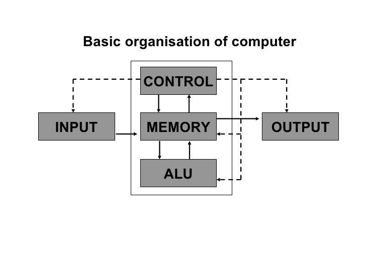 CONTROL MEMORY ALU OUTPUT INPUT Basic organisation of computer