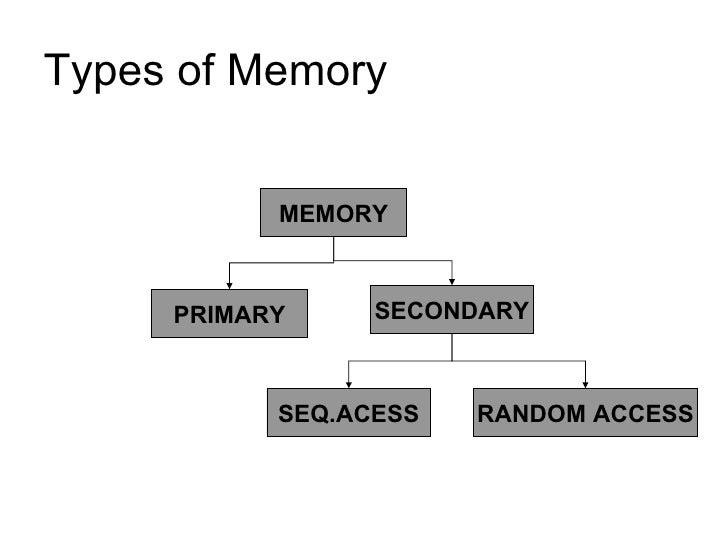 Types of Memory MEMORY SECONDARY PRIMARY RANDOM ACCESS SEQ.ACESS