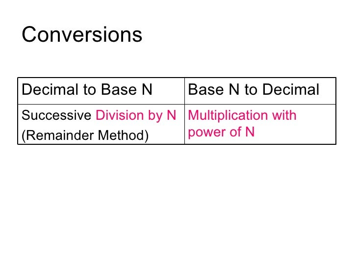 Conversions Decimal to Base N Base N to Decimal Successive  Division by N (Remainder Method) Multiplication with power of N