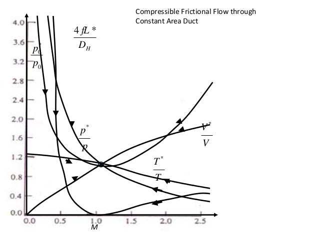 Unit I Basic Concept Of Isentropic Flow