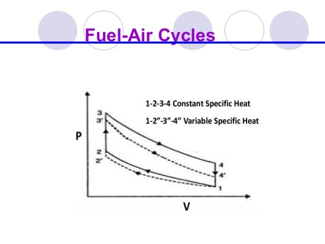 Acutal Cycles and Their Analysis - Unit-I