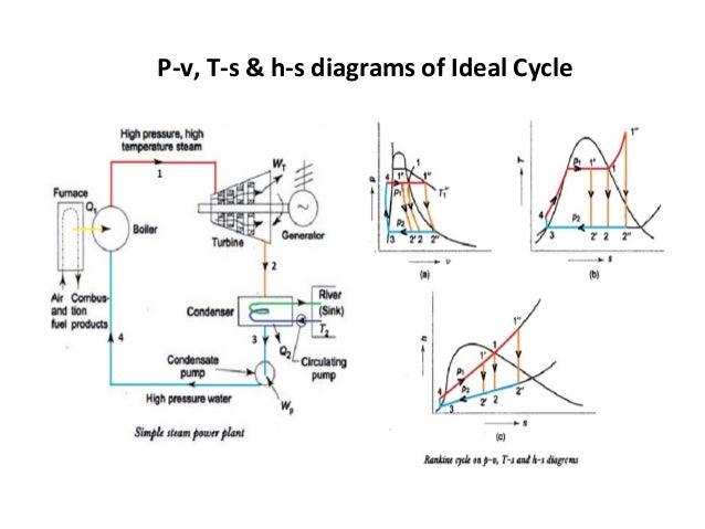 Diagram  Steam Power Plant Ts Diagram Full Version Hd