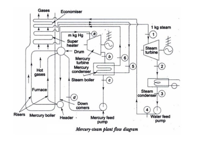 engineering thermodynamics unit iii