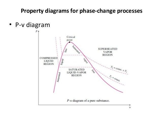 property diagrams for phase-change processes • p-v diagram