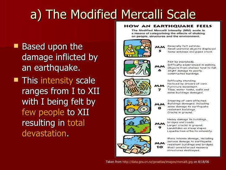 Mercalli Scale Animation - #GolfClub
