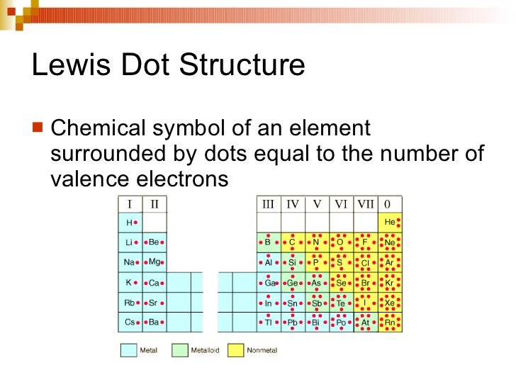 Unit Iiic Lewis Dot Structure