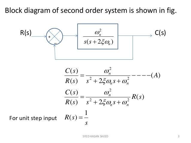 time domain analysis rh slideshare net UML Domain Model Examples The Four Domain Models