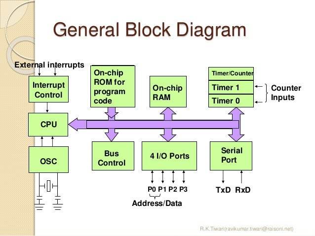 8051 microcontroller rh slideshare net 8051 microcontroller circuit diagram 8051 microcontroller pin diagram description pdf