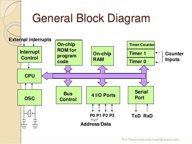 8051 microcontroller oscillator 6 general block diagram ccuart Image collections