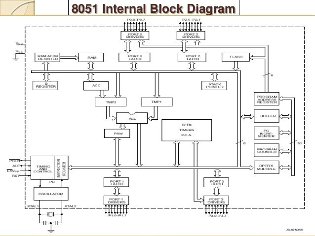 8051 pin diagram hd wiring diagram libraries  8051 block diagram hd wiring diagram todays8051 block diagram hd trusted wiring diagram applications of microcontrollers