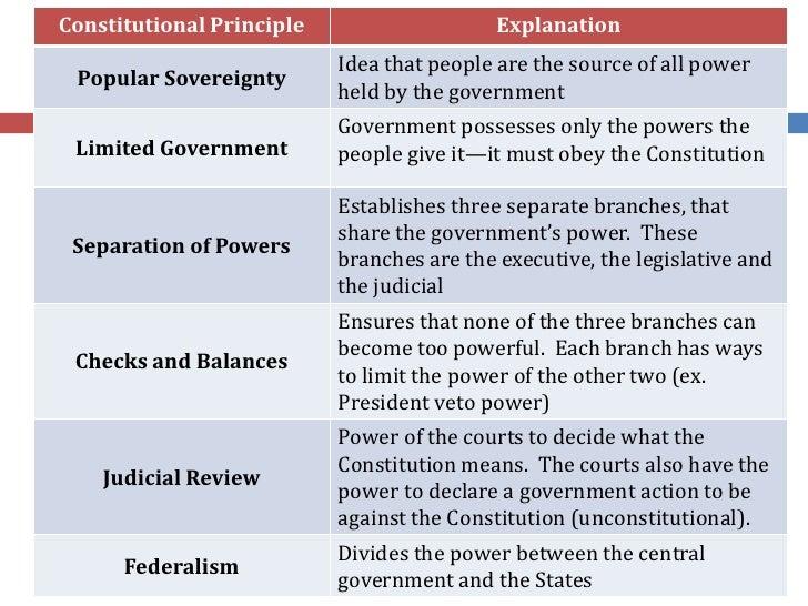Unit I - Origins Of Government