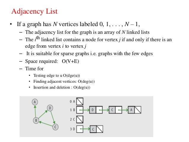 Unit ix graph