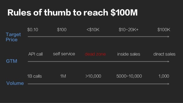 Rules of thumb to reach $100M Target Price GTM Volume $0.10 $100 <$10K $10-20K+ $100K 1B calls 1M >10,000 5000-10,000 1,00...