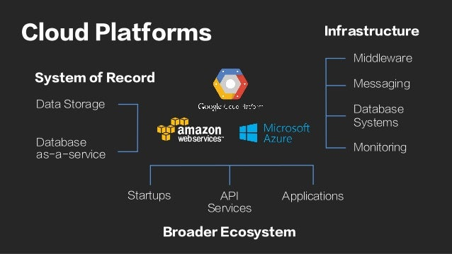 Middleware Messaging Database Systems Monitoring Data Storage Database as-a-service ApplicationsStartups API Services Clou...