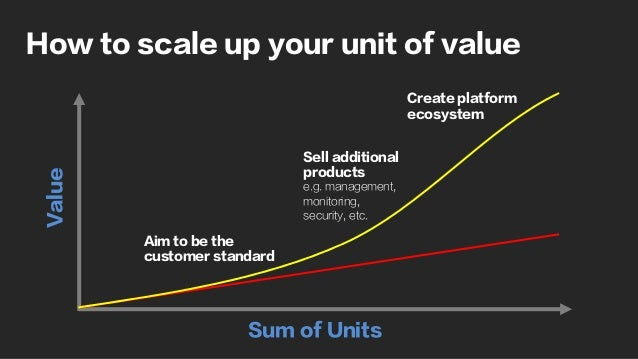 How to scale up your unit of value Sum of Units Value Aim to be the customer standard Sell additional products e.g. manage...