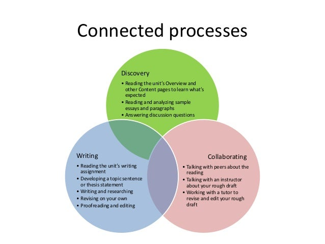 Connected processes                   Discovery                   • Reading the unit's Overview and                     ot...