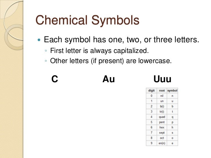 Unit the periodic table2 basic periodic table infoatomicmass common oxidation states ions chemical symbol atomic number electron configuration 6 urtaz Gallery