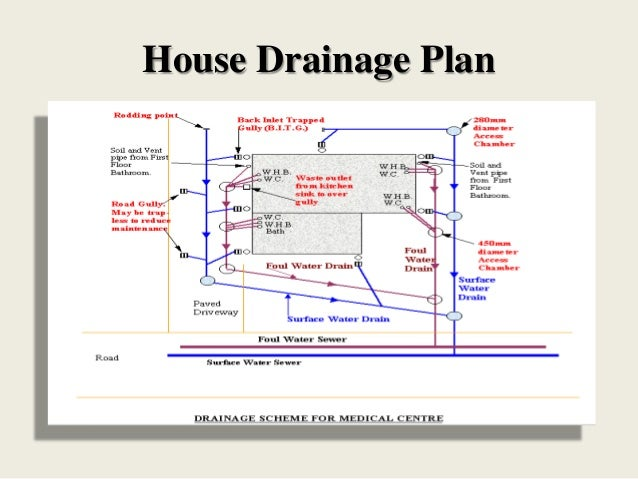 House drainage system for How do i find drainage plans for my house