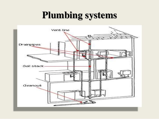 Diagram of house sewer system image collections how to for House plumbing system diagram