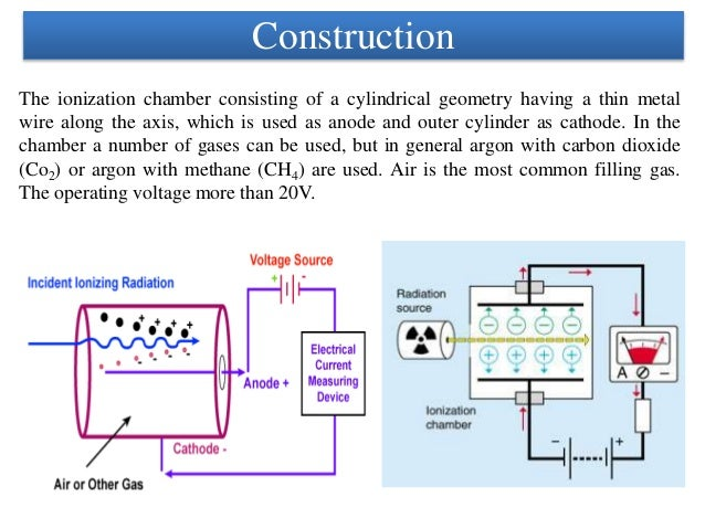 Nuclear Radiation Detector Unit V on First Ionization Energy Diagram