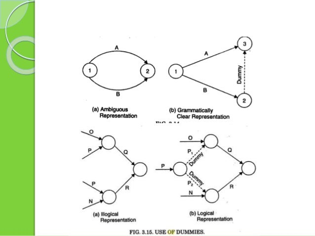 Drawing the network When drawing an Activity-on-Arrow network the following conventions are adopted:  Time flows from lef...
