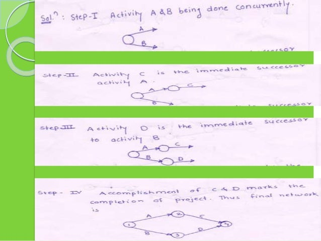 Unit 02 unit – ii project planning and scheduling