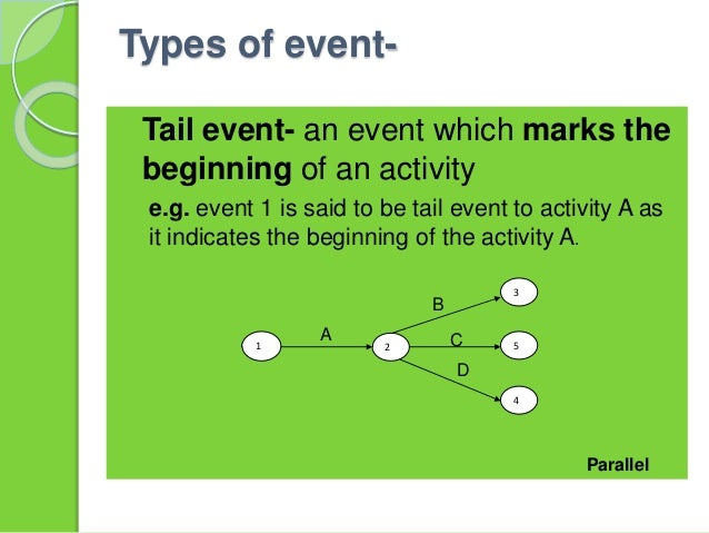  Head event- the event which marks the completion of an activity.  e.g. head event to activity A as it indicates the com...